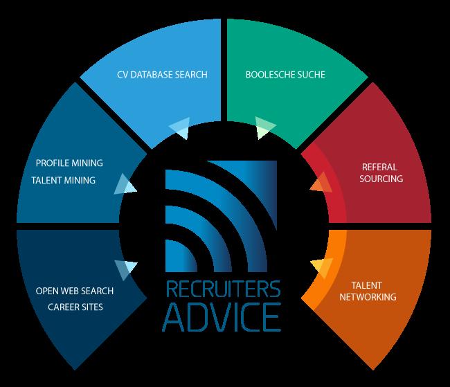 Recruiters Advice Ihr Active Sourcing Partner